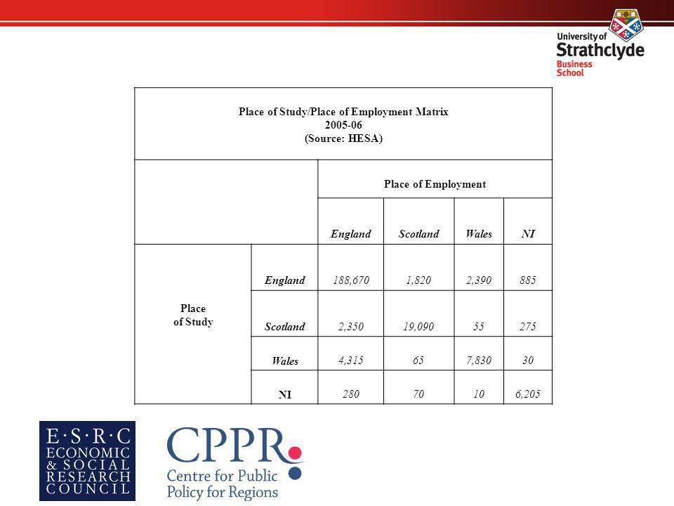 Place of Study/Place of Employment Matrix 2005-06 (Source: HESA) Place of Employment EnglandScotlandWalesNI Place of Study England188,6701,8202,390885 Scotland2,35019,09055275 Wales4,315657,83030 NI28070106,205