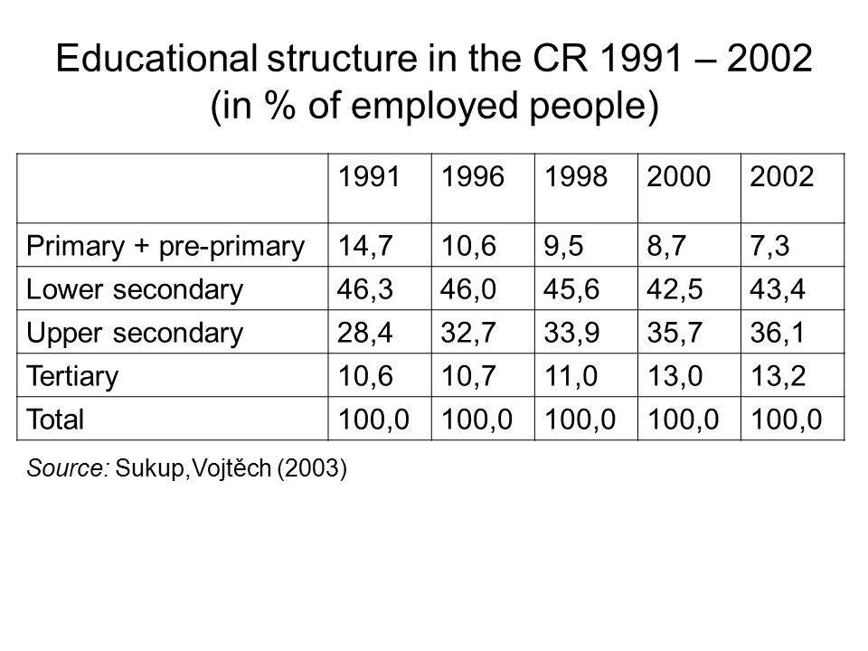 Educational structure in the CR 1991 – 2002 (in % of employed people) 19911996199820002002 Primary + pre-primary 14,7 10,69,58,77,3 Lower secondary46,346,045,642,543,4 Upper secondary28,432,733,935,736,1 Tertiary10,610,711,013,013,2 Total100,0 Source: Sukup,Vojtěch (2003)