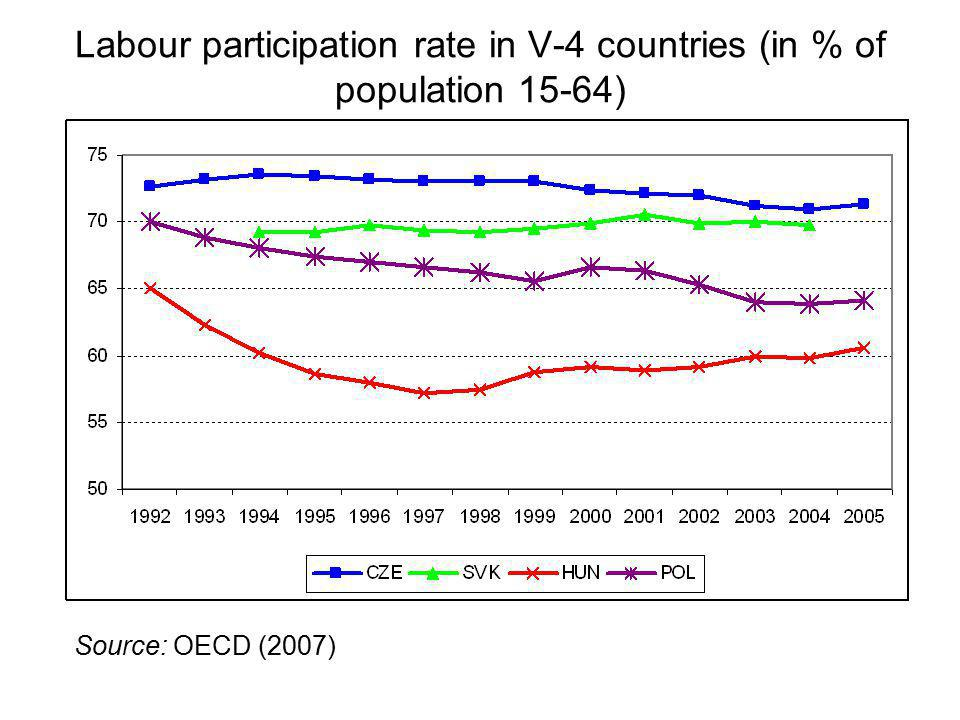 Labour participation rate in V-4 countries (in % of population 15-64) Source: OECD (2007)