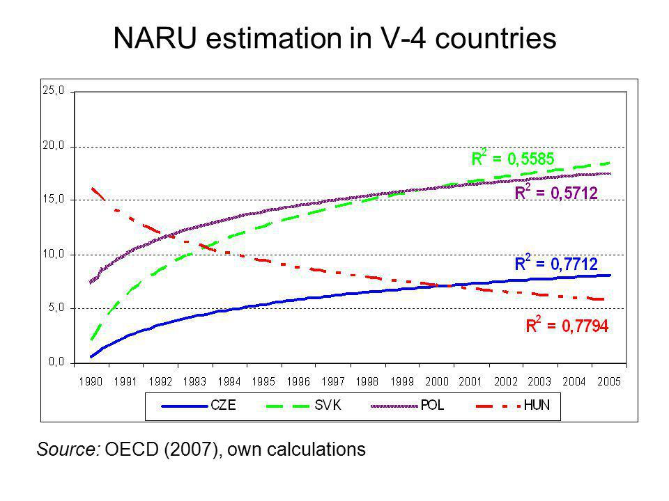 NARU estimation in V-4 countries Source: OECD (2007), own calculations