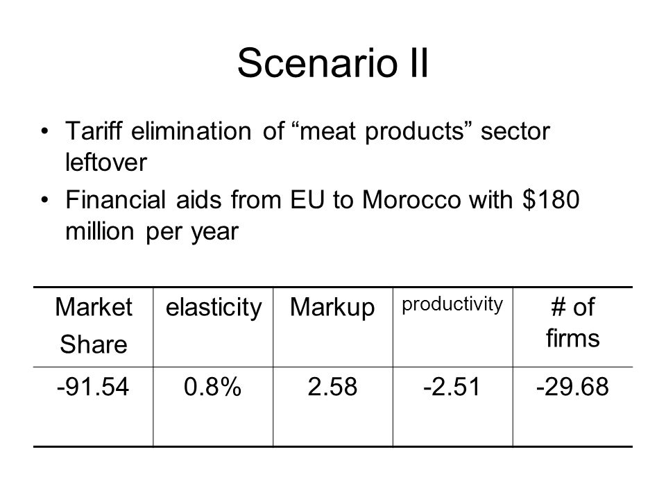Scenario II Tariff elimination of meat products sector leftover Financial aids from EU to Morocco with $180 million per year Market Share elasticityMa
