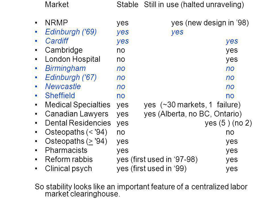 MarketStableStill in use (halted unraveling) NRMP yesyes (new design in 98) Edinburgh ( 69)yesyes Cardiffyesyes Cambridgenoyes London Hospitalnoyes Birminghamnono Edinburgh ( 67)nono Newcastlenono Sheffieldnono Medical Specialtiesyesyes (~30 markets, 1 failure) Canadian Lawyersyesyes (Alberta, no BC, Ontario) Dental Residenciesyes yes (5 ) (no 2) Osteopaths (< 94)nono Osteopaths (> 94)yes yes Pharmacistsyes yes Reform rabbisyes (first used in 97-98)yes Clinical psychyes (first used in 99)yes So stability looks like an important feature of a centralized labor market clearinghouse.