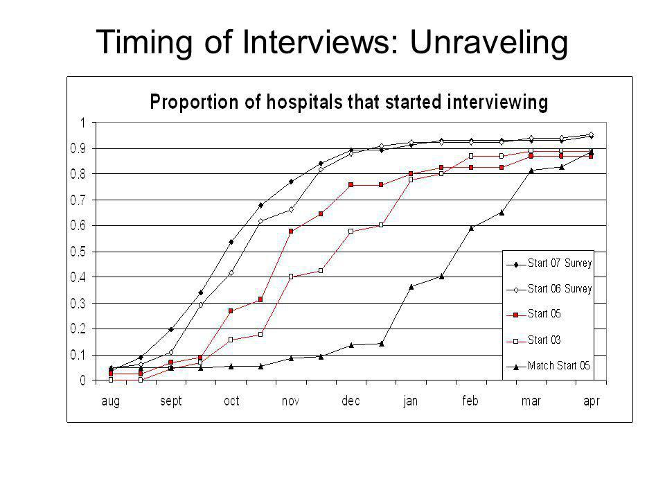 Timing of Interviews: Unraveling