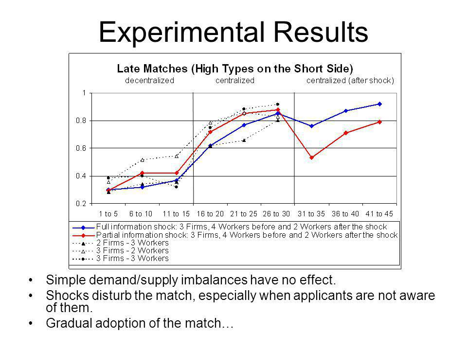 Experimental Results Simple demand/supply imbalances have no effect.