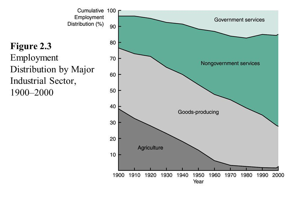 Figure 2.3 Employment Distribution by Major Industrial Sector, 1900–2000