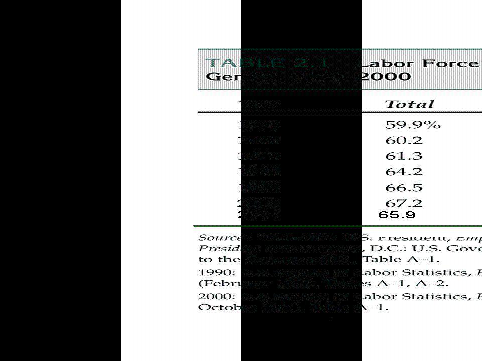 Figure 3 Labor Force Participation Rates for Men and Women Since 1950 Copyright©2003 Southwestern/Thomson Learning 100 80 60 40 20 0 1950195519601965197019751980198519902000 Labor-Force Participation Rate (in percent) Women Men 1995