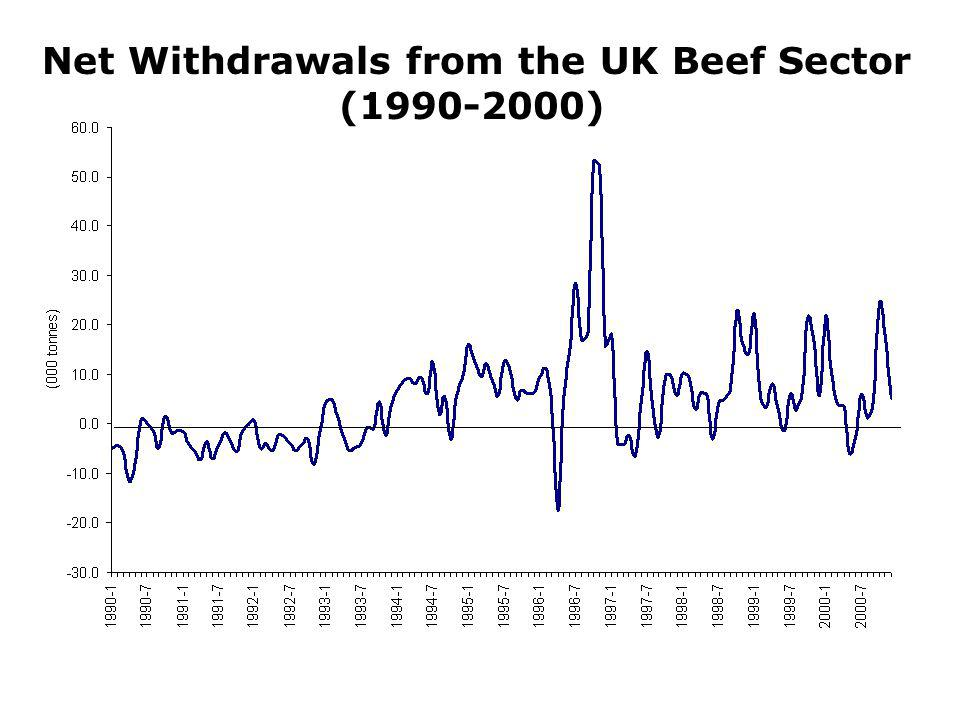Net Withdrawals from the UK Beef Sector ( )