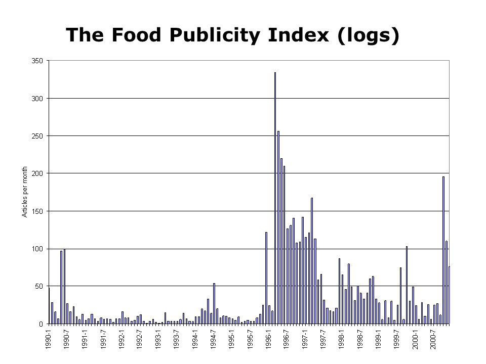 The Food Publicity Index (logs)