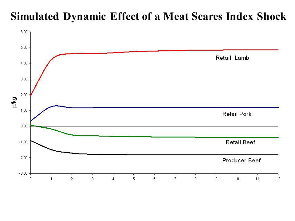 Simulated Dynamic Effect of a Meat Scares Index Shock