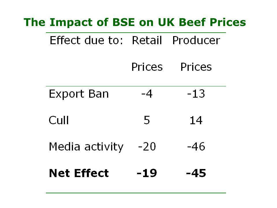 The Impact of BSE on UK Beef Prices