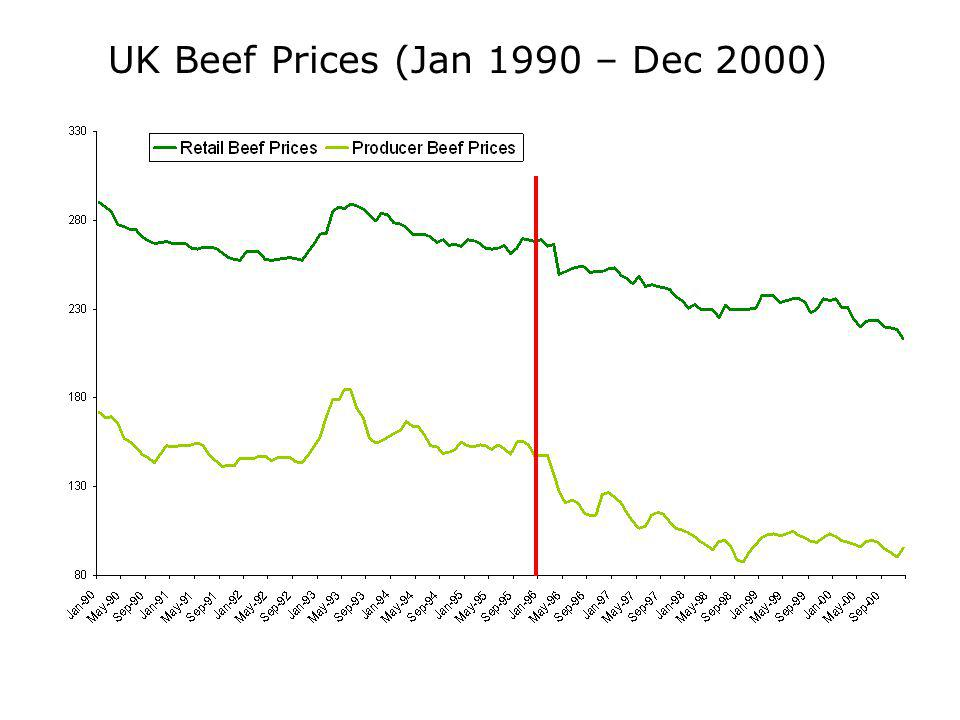 UK Beef Prices (Jan 1990 – Dec 2000)