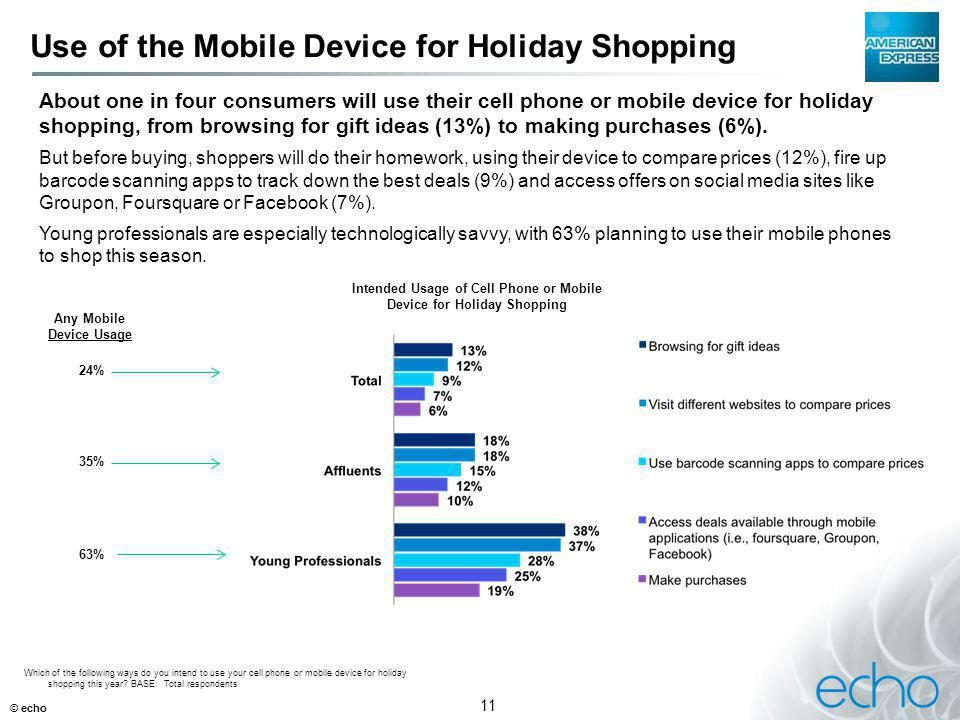 11 Use of the Mobile Device for Holiday Shopping © echo Which of the following ways do you intend to use your cell phone or mobile device for holiday shopping this year.