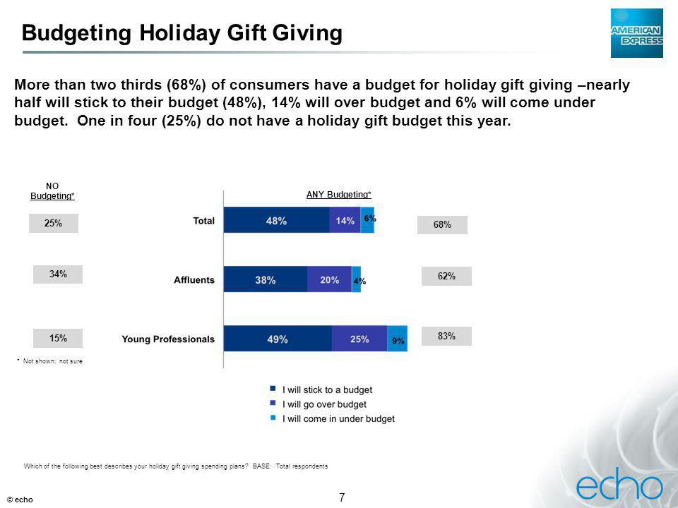 7 Budgeting Holiday Gift Giving © echo Which of the following best describes your holiday gift giving spending plans.