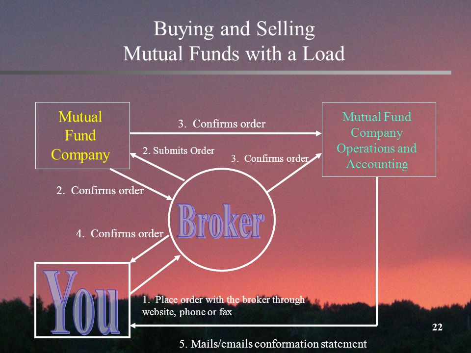22 Buying and Selling Mutual Funds with a Load 3. Confirms order 1.