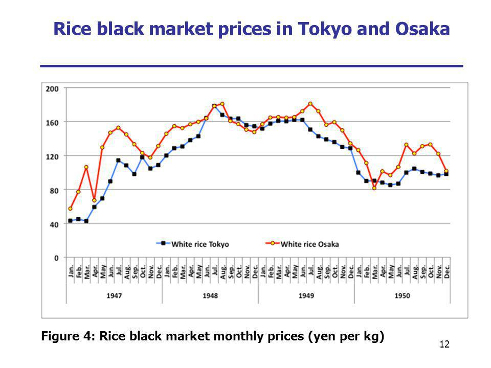 12 Rice black market prices in Tokyo and Osaka ___________________________ Figure 4: Rice black market monthly prices (yen per kg)