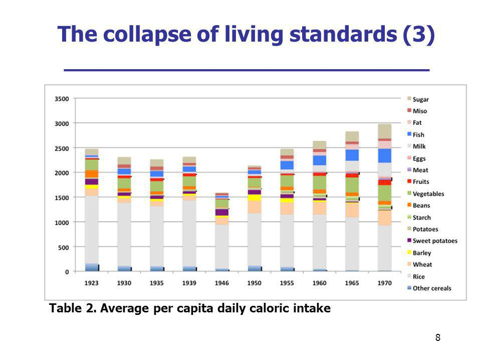 8 The collapse of living standards (3) ___________________________ Table 2. Average per capita daily caloric intake