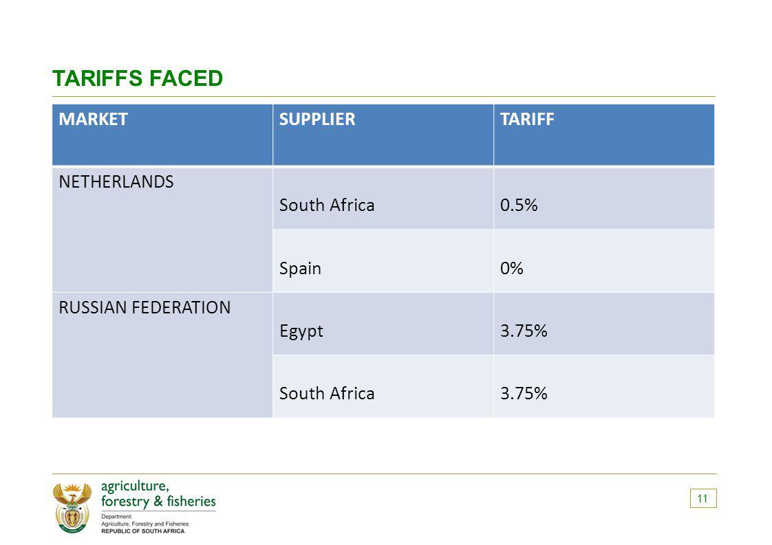 TARIFFS FACED MARKETSUPPLIERTARIFF NETHERLANDS South Africa0.5% Spain0% RUSSIAN FEDERATION Egypt3.75% South Africa3.75% 11