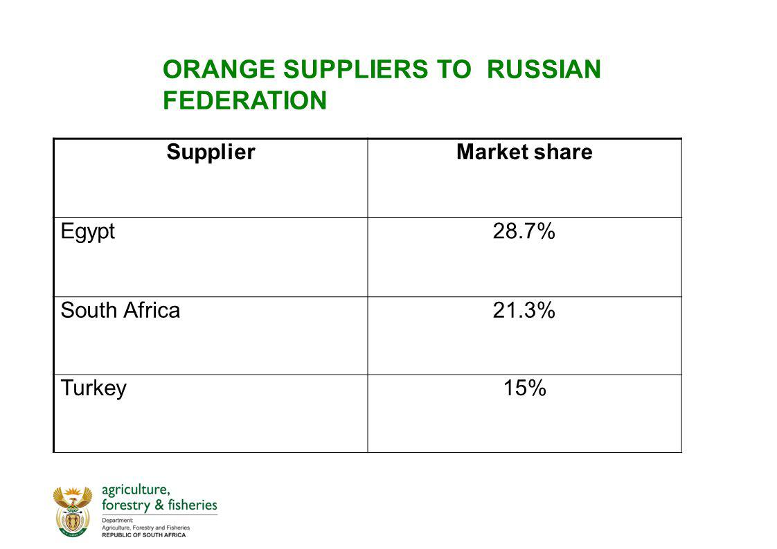 ORANGE SUPPLIERS TO RUSSIAN FEDERATION SupplierMarket share Egypt28.7% South Africa21.3% Turkey15%