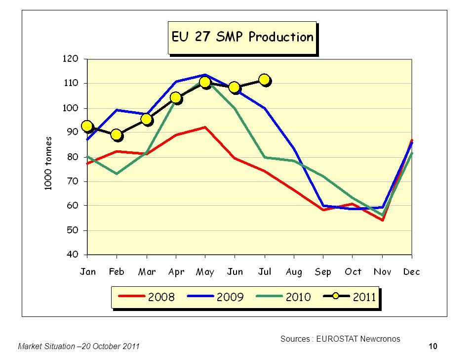Market Situation –20 October 201110 Sources : EUROSTAT Newcronos Data for DK missing