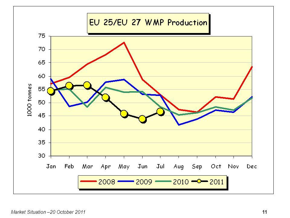 Market Situation –20 October 201111 Data for DK missing
