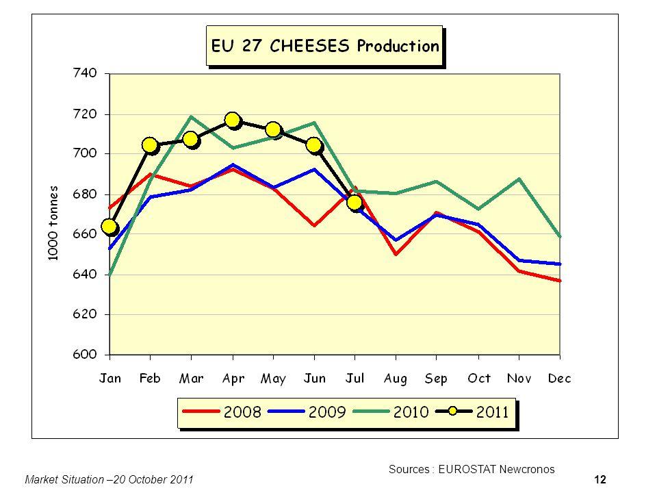 Market Situation –20 October 201112 Sources : EUROSTAT Newcronos Data for DK missing
