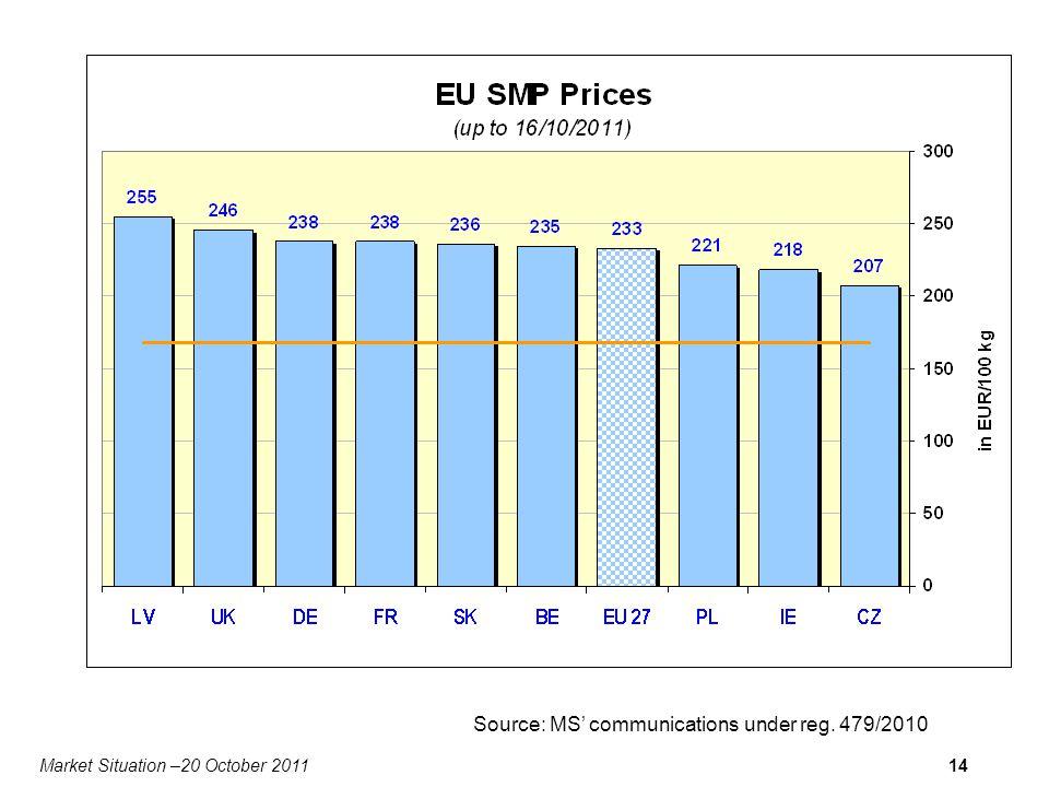 Market Situation –20 October 201114 Source: MS communications under reg. 479/2010