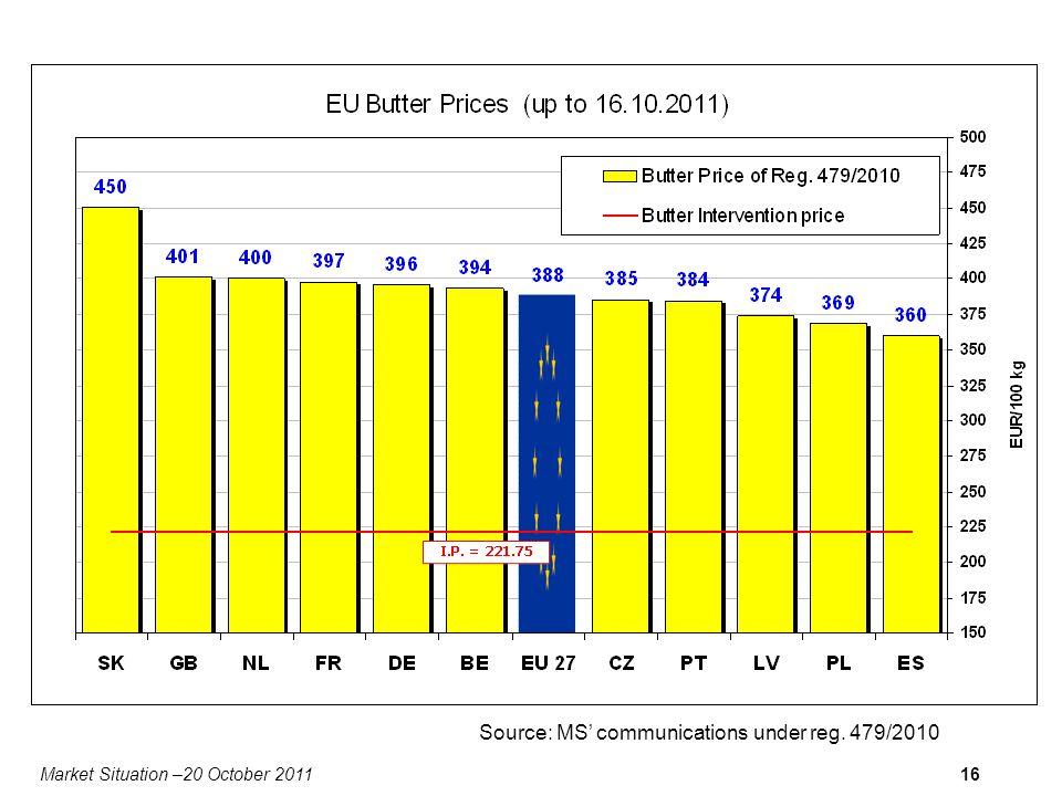 Market Situation –20 October 201116 Source: MS communications under reg. 479/2010