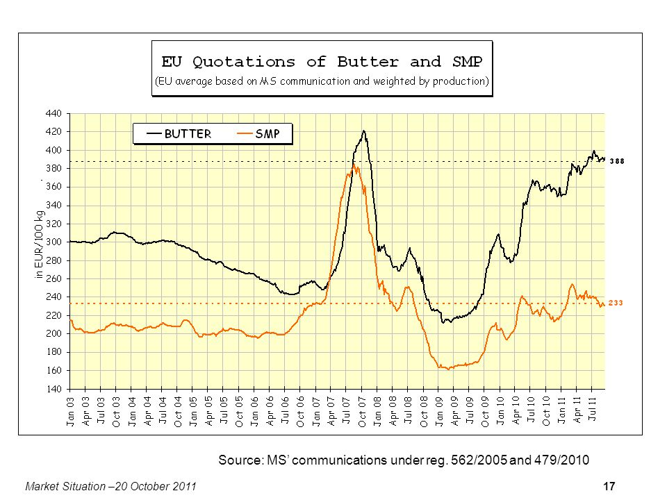 Market Situation –20 October 201117 Source: MS communications under reg. 562/2005 and 479/2010