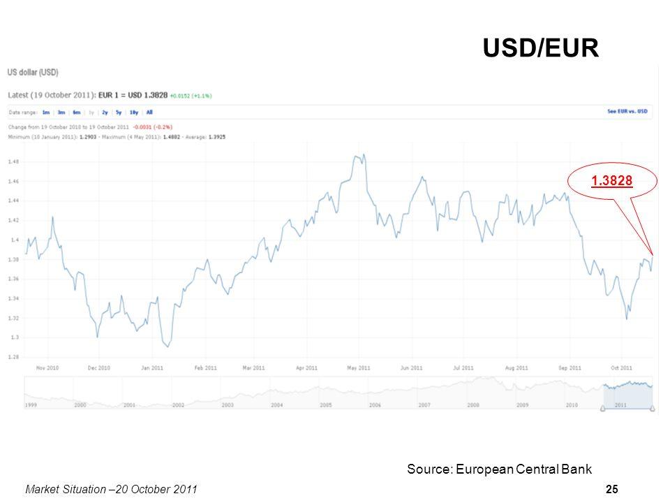 Market Situation –20 October 201125 USD/EUR 1.3828 Source: European Central Bank