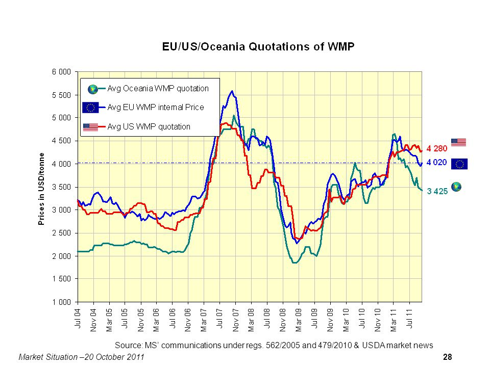 Market Situation –20 October 201128 Source: MS communications under regs.