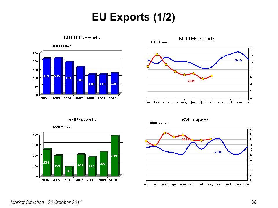 Market Situation –20 October 201135 EU Exports (1/2)