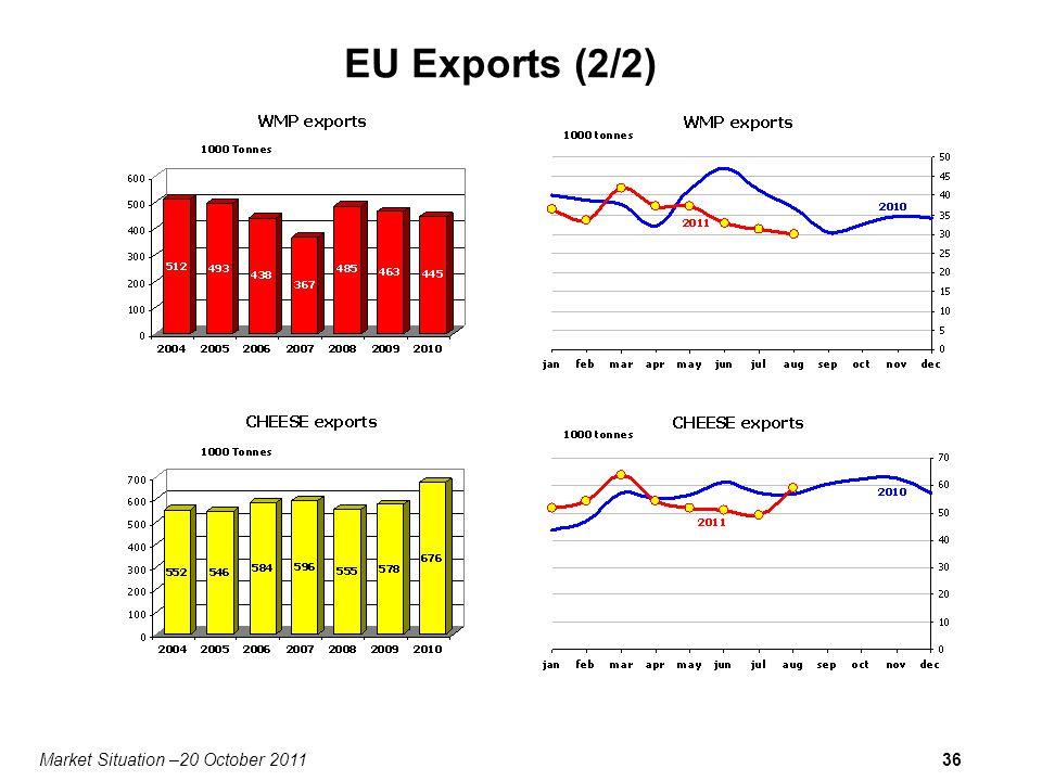 Market Situation –20 October 201136 EU Exports (2/2)