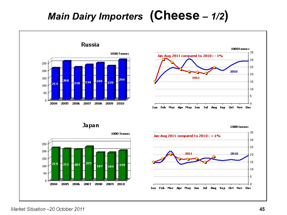 Market Situation –20 October 201145 Main Dairy Importers (Cheese – 1/2 )