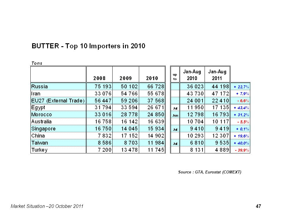Market Situation –20 October 201147 Source : GTA, Eurostat (COMEXT)