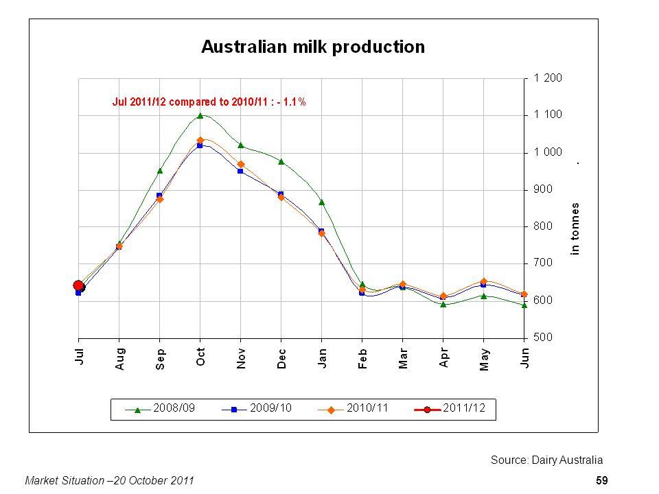 Market Situation –20 October 201159 Source: Dairy Australia