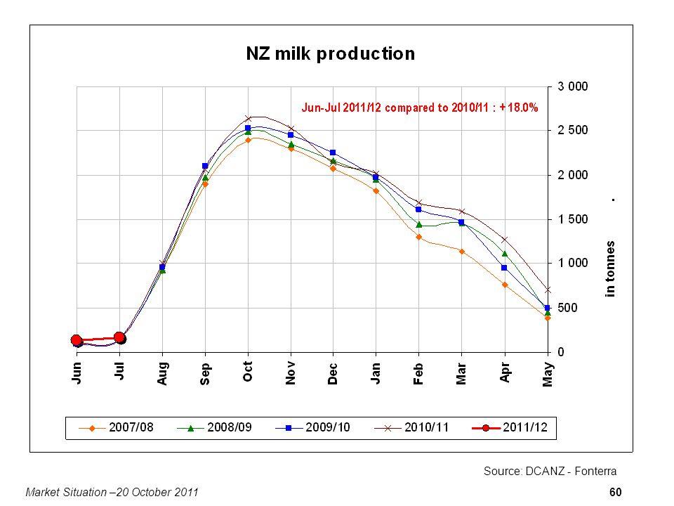 Market Situation –20 October 201160 Source: DCANZ - Fonterra