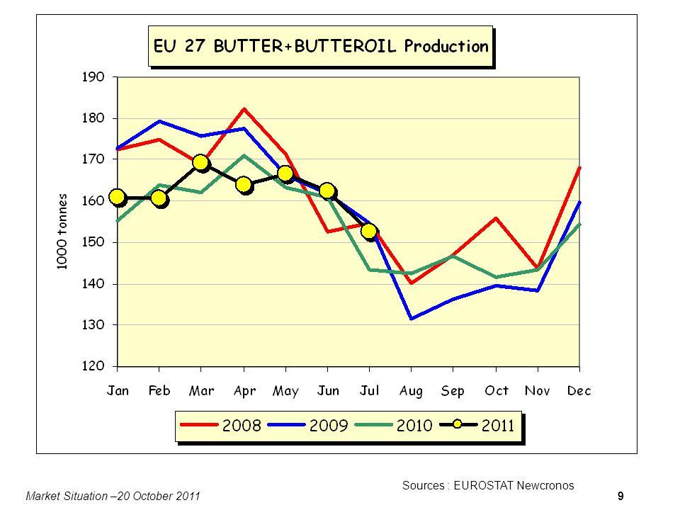 Market Situation –20 October 20119 Sources : EUROSTAT Newcronos Data for DK missing
