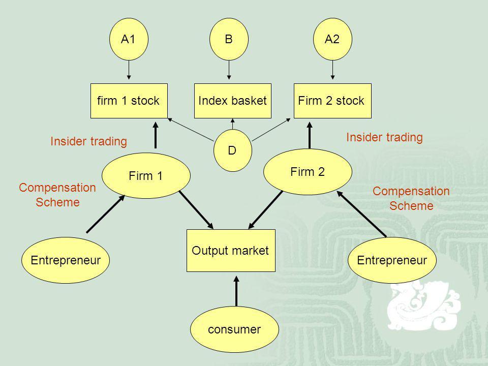 Firm 1 Firm 2 firm 1 stockFirm 2 stock Insider trading Output market consumer Entrepreneur Compensation Scheme Compensation Scheme Index basket A1BA2 D