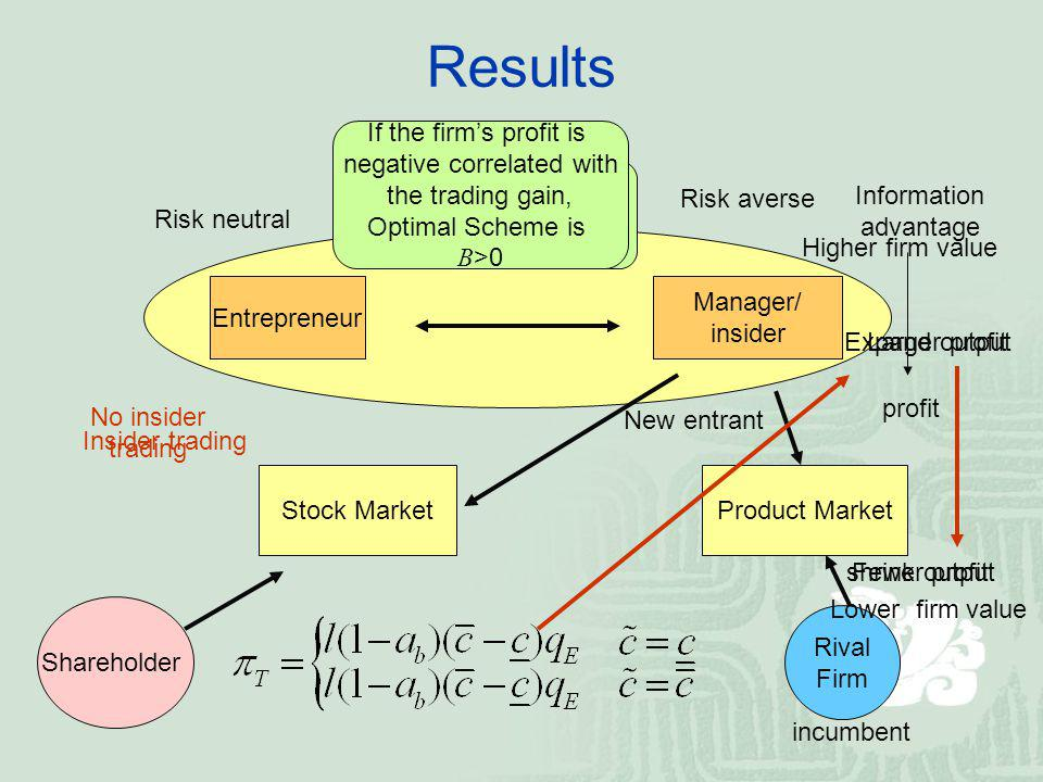 Fewer profit Information advantage Higher firm value Results Entrepreneur Manager/ insider Rival Firm Shareholder Optimal Scheme is B =0 Product MarketStock Market Risk averse profit Insider trading incumbent New entrant Risk neutral Expand output shrink output If the firms profit is negative correlated with the trading gain, Optimal Scheme is B >0 Lower firm value No insider trading Larger profit