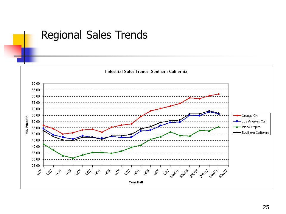 25 Regional Sales Trends