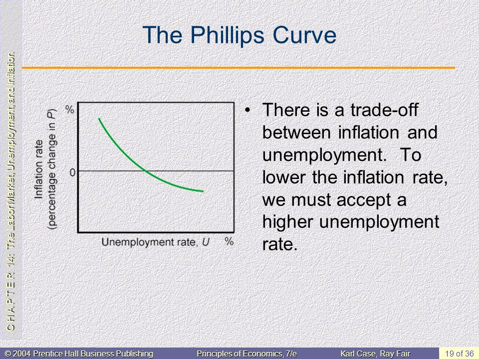 C H A P T E R 14: The Labor Market, Unemployment, and Inflation © 2004 Prentice Hall Business PublishingPrinciples of Economics, 7/eKarl Case, Ray Fair 19 of 36 The Phillips Curve There is a trade-off between inflation and unemployment.