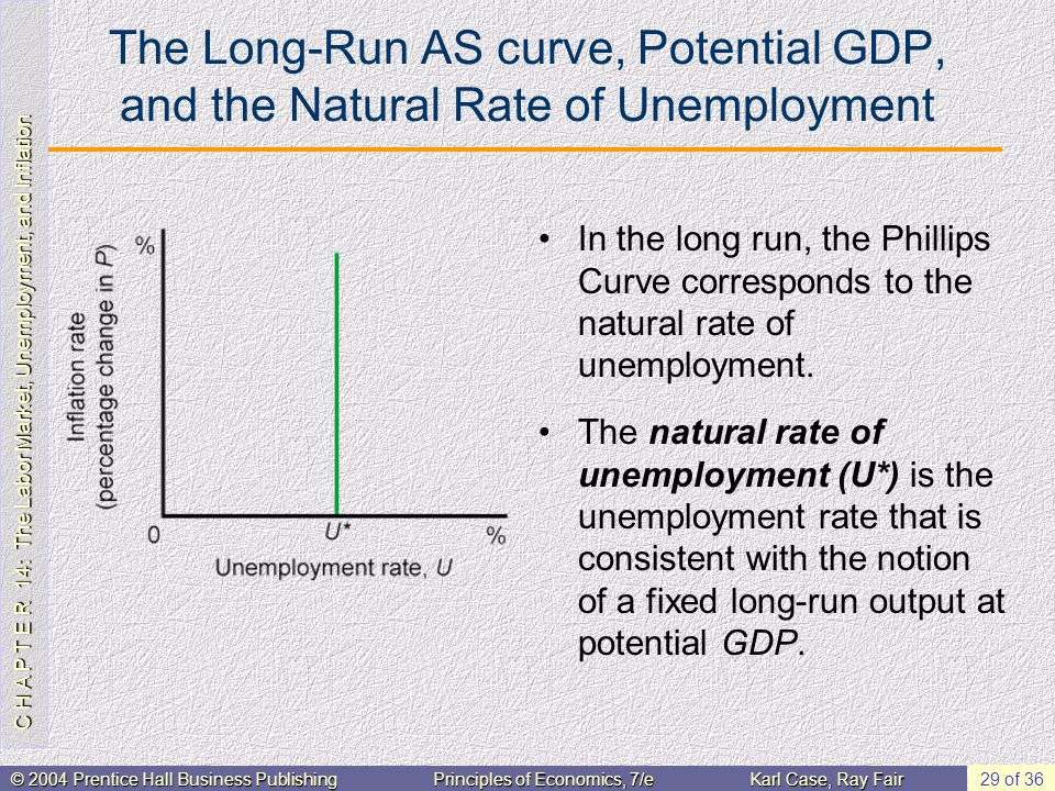 C H A P T E R 14: The Labor Market, Unemployment, and Inflation © 2004 Prentice Hall Business PublishingPrinciples of Economics, 7/eKarl Case, Ray Fair 29 of 36 The Long-Run AS curve, Potential GDP, and the Natural Rate of Unemployment In the long run, the Phillips Curve corresponds to the natural rate of unemployment.