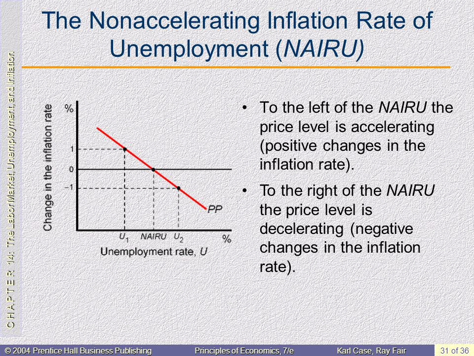 C H A P T E R 14: The Labor Market, Unemployment, and Inflation © 2004 Prentice Hall Business PublishingPrinciples of Economics, 7/eKarl Case, Ray Fair 31 of 36 The Nonaccelerating Inflation Rate of Unemployment (NAIRU) To the left of the NAIRU the price level is accelerating (positive changes in the inflation rate).