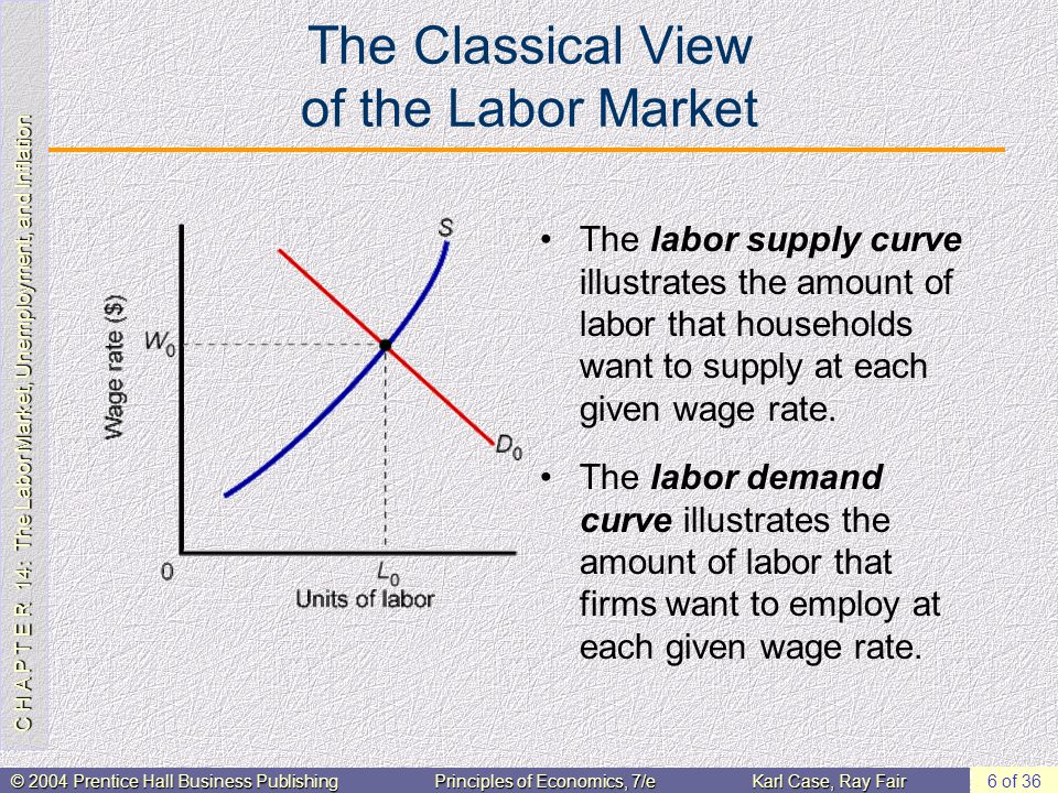 C H A P T E R 14: The Labor Market, Unemployment, and Inflation © 2004 Prentice Hall Business PublishingPrinciples of Economics, 7/eKarl Case, Ray Fair 7 of 36 The Classical View of the Labor Market If labor demand decreases, the equilibrium wage will fall.