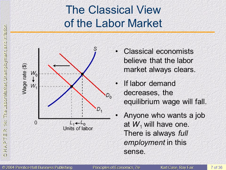 C H A P T E R 14: The Labor Market, Unemployment, and Inflation © 2004 Prentice Hall Business PublishingPrinciples of Economics, 7/eKarl Case, Ray Fair 8 of 36 The Classical Labor Market and the Aggregate Supply Curve The classical idea that wages adjust to clear the labor market is consistent with the view that wages respond quickly to price changes.