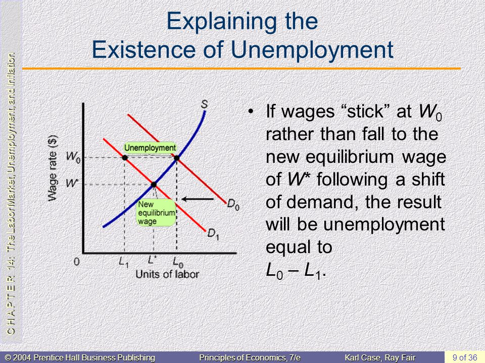 C H A P T E R 14: The Labor Market, Unemployment, and Inflation © 2004 Prentice Hall Business PublishingPrinciples of Economics, 7/eKarl Case, Ray Fair 9 of 36 Explaining the Existence of Unemployment If wages stick at W 0 rather than fall to the new equilibrium wage of W* following a shift of demand, the result will be unemployment equal to L 0 – L 1.