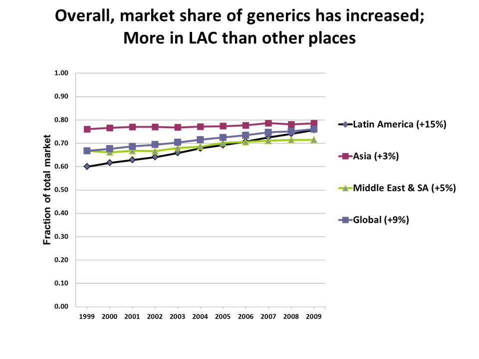 Overall, market share of generics has increased; More in LAC than other places