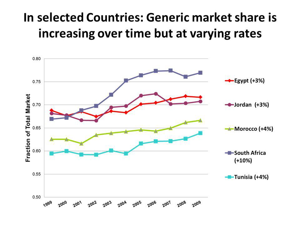 In selected Countries: Generic market share is increasing over time but at varying rates