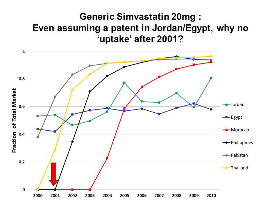 Generic Simvastatin 20mg : Even assuming a patent in Jordan/Egypt, why no uptake after 2001