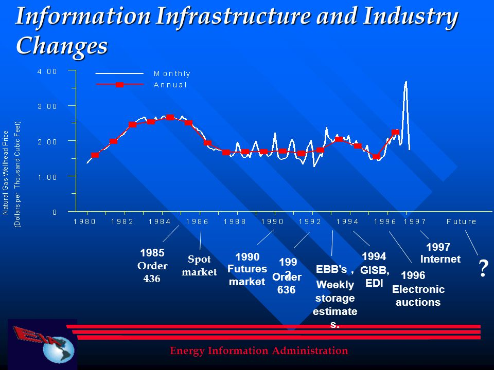 Energy Information Administration Information Infrastructure and Industry Changes Futures market EBBs, Weekly storage estimate s. Electronic auctions